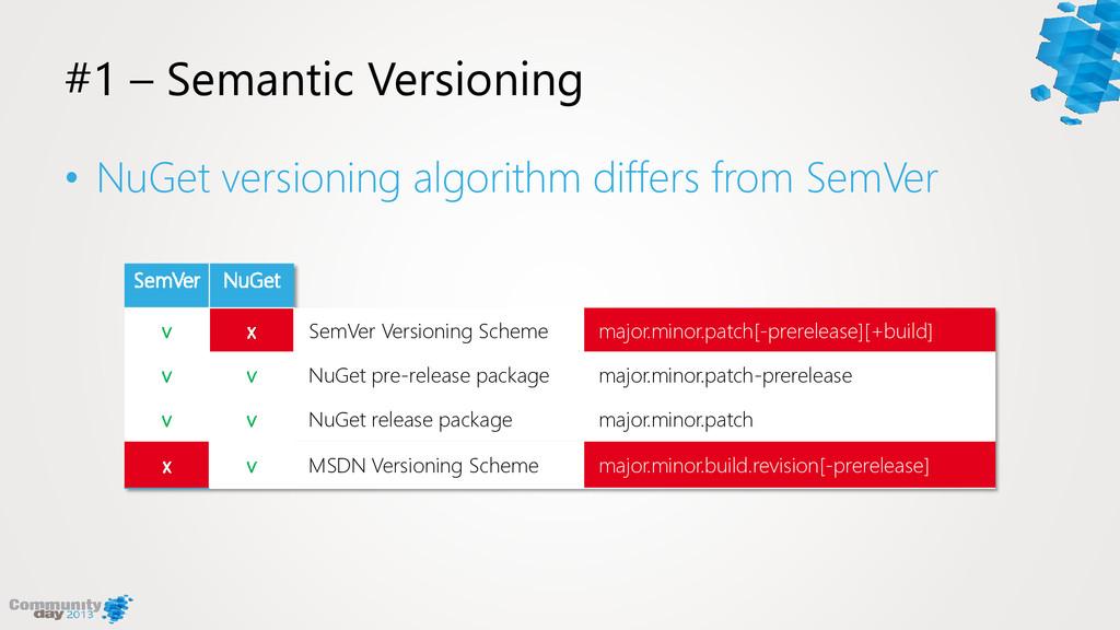 #1 – Semantic Versioning • NuGet versioning alg...