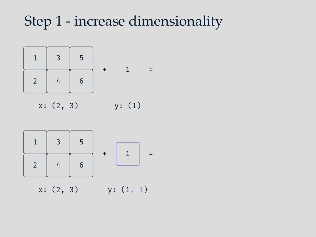 Step 1 - increase dimensionality 4 2 6 5 3 1 x:...