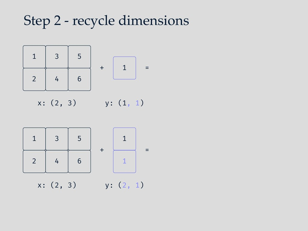 Step 2 - recycle dimensions 4 2 6 5 3 1 x: (2, ...
