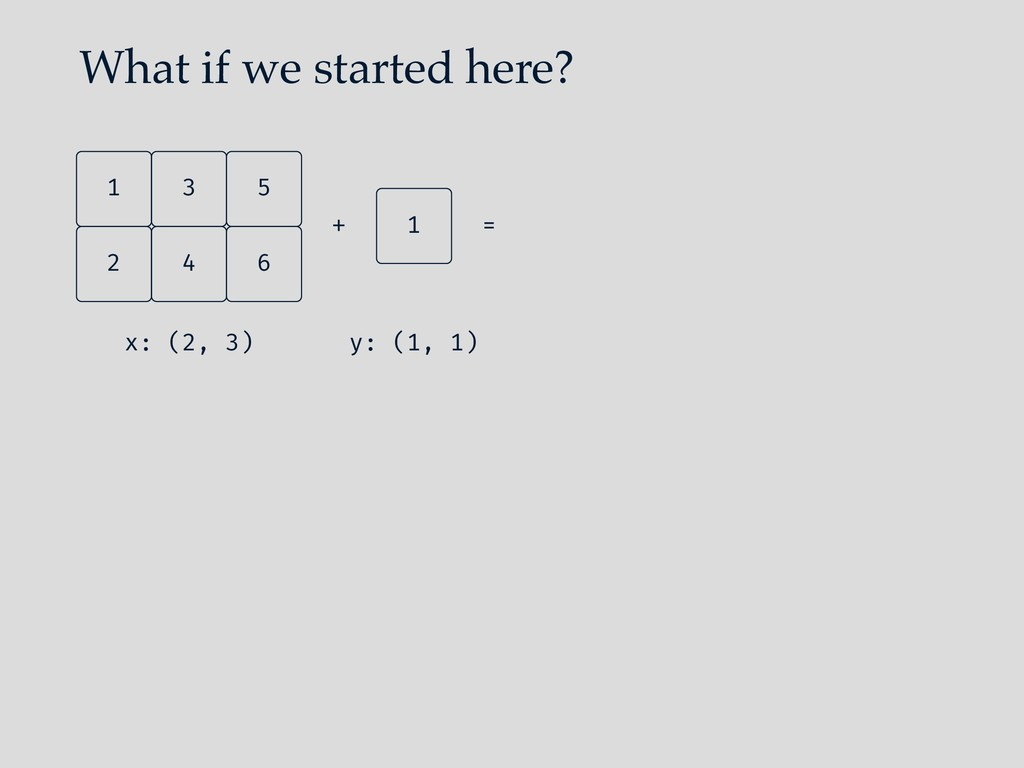 What if we started here? 4 2 6 5 3 1 x: (2, 3) ...