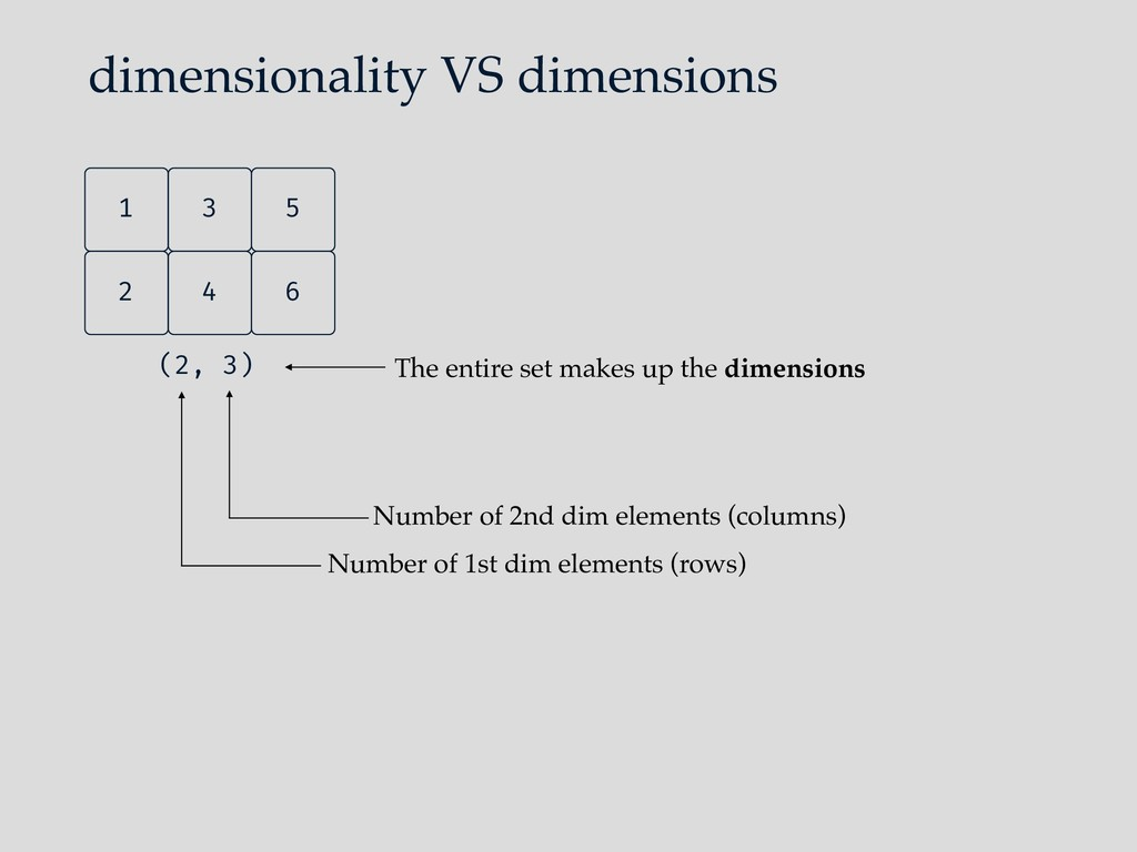 dimensionality VS dimensions Number of 1st dim ...