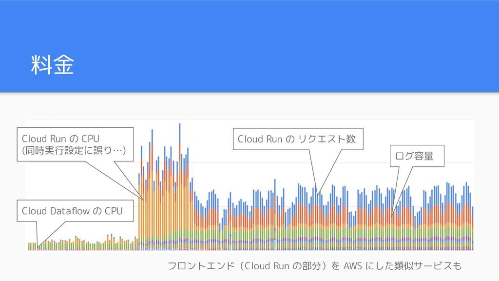 料金 Cloud Run の CPU (同時実行設定に誤り…) Cloud Run の リクエ...