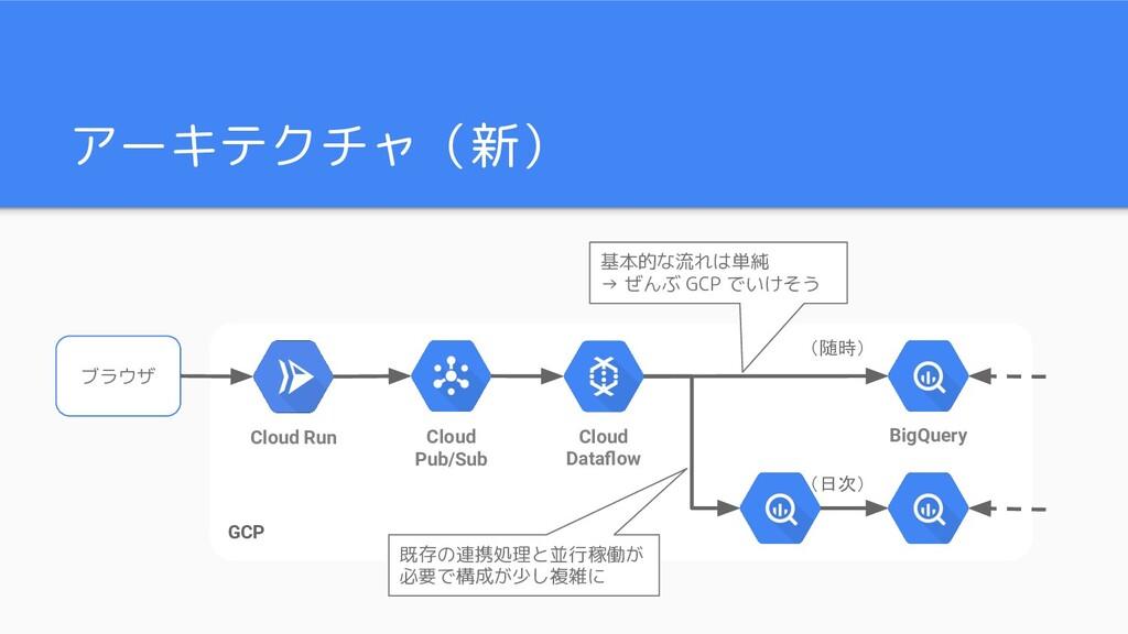 アーキテクチャ(新) ブラウザ GCP Cloud Pub/Sub Cloud Dataflow...