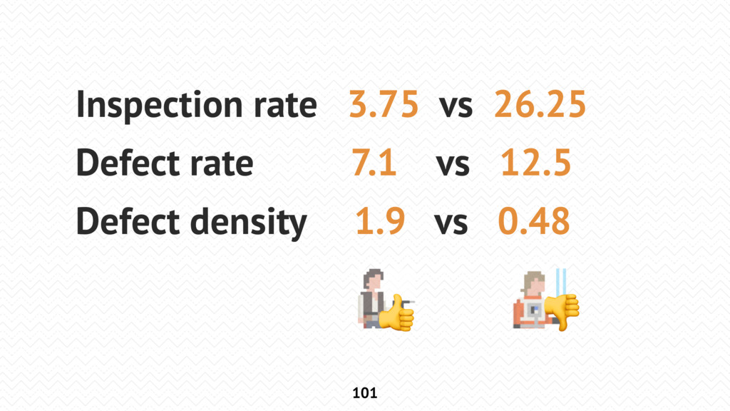 101 Inspection rate 3.75 vs 26.25 Defect rate 7...