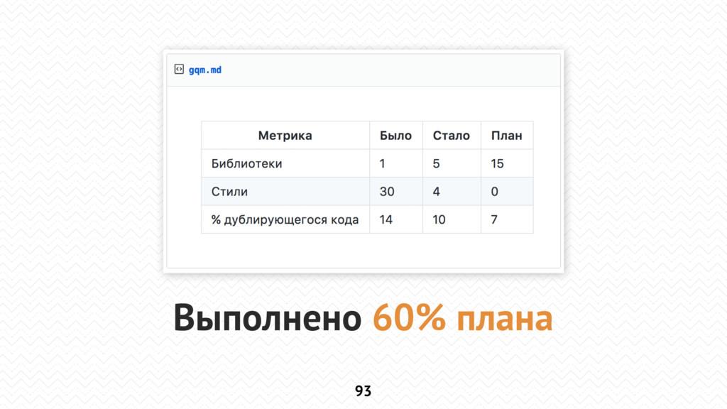 93 Выполнено 60% плана