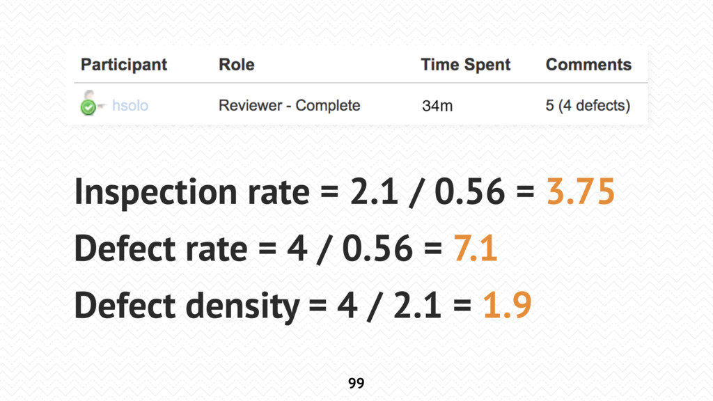 99 Inspection rate = 2.1 / 0.56 = 3.75 Defect r...