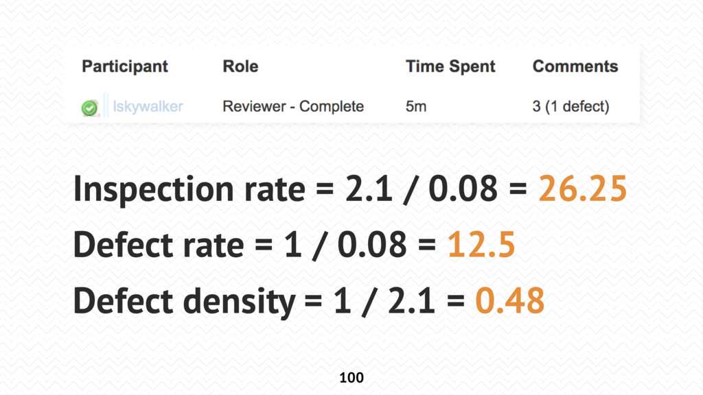 100 Inspection rate = 2.1 / 0.08 = 26.25 Defect...