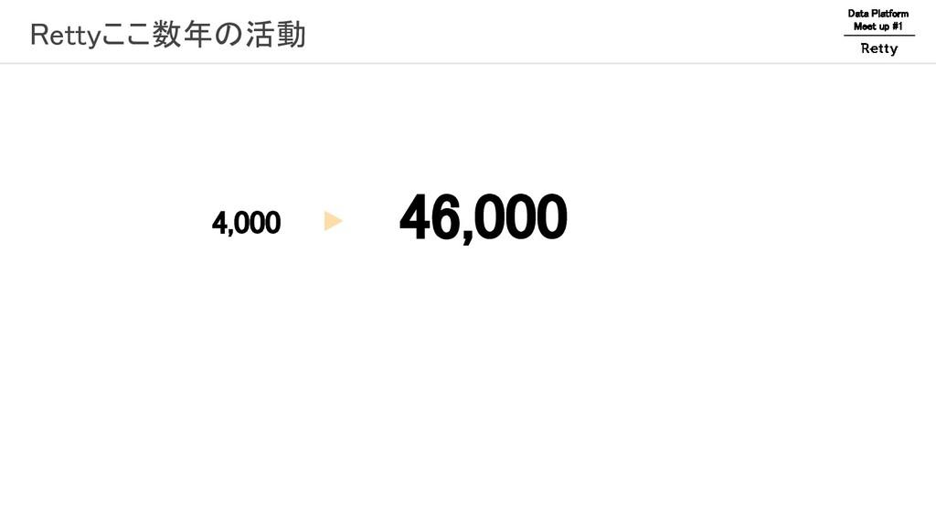 Rettyここ数年の活動 Data Platform Meet up #1 4,000  ...