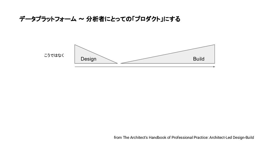 データプラットフォーム 〜 分析者にとっての「プロダクト」にする Design Build f...