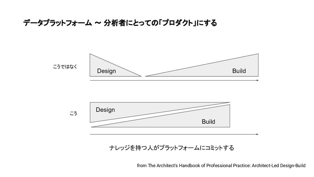 データプラットフォーム 〜 分析者にとっての「プロダクト」にする Design Build B...