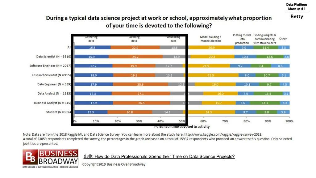 出典: How do Data Professionals Spend their Time ...