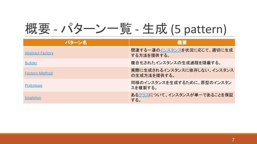 概要 - パターン一覧 - 生成 (5 pattern) パターン名 概要 Abstract ...