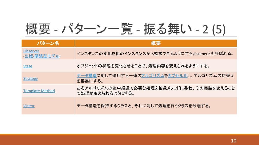 概要 - パターン一覧 - 振る舞い - 2 (5) パターン名 概要 Observer (出...