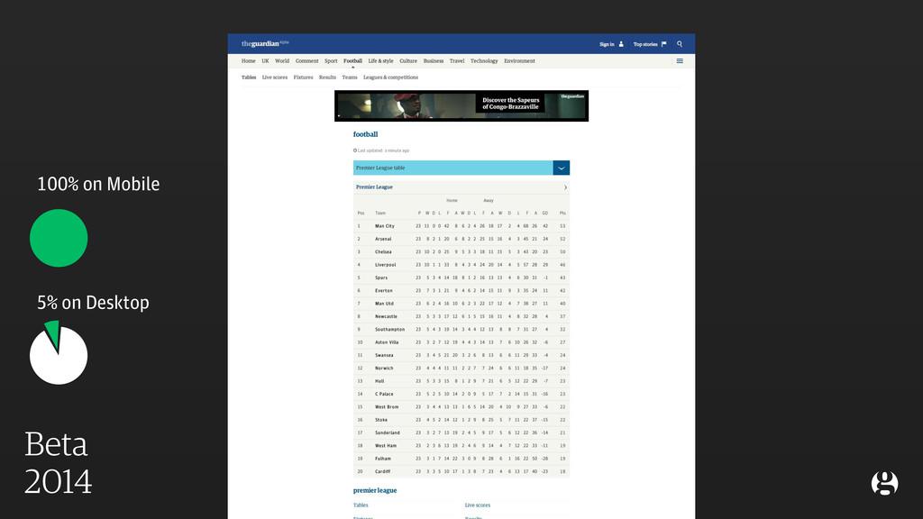 Beta 2014 5% on Desktop 100% on Mobile