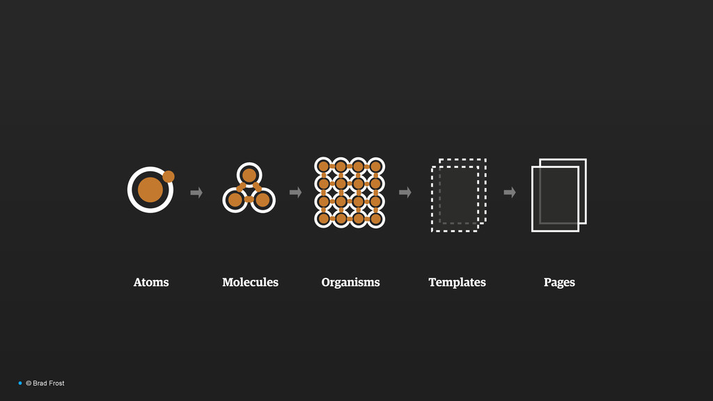 Atoms Molecules Organisms Templates Pages • © B...