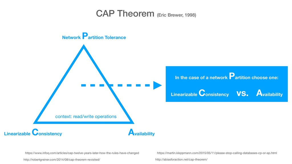 CAP Theorem (Eric Brewer, 1998) http://robertgr...
