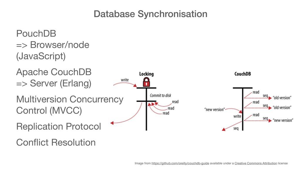 Database Synchronisation PouchDB  => Browser/n...