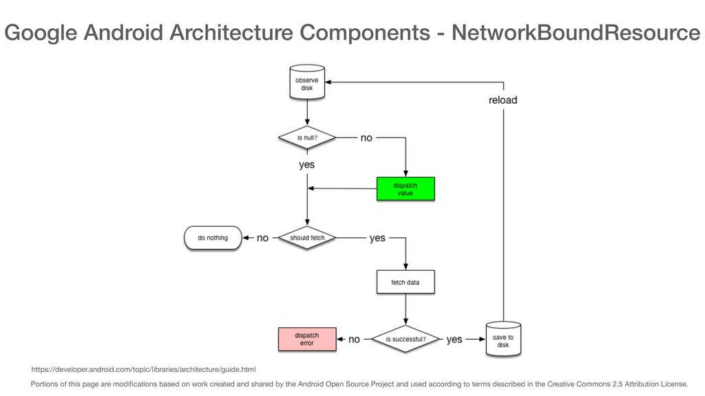 Google Android Architecture Components - Networ...