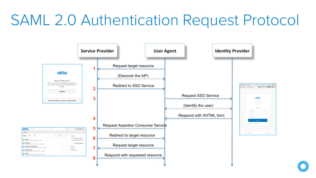 SAML 2.0 Authentication Request Protocol