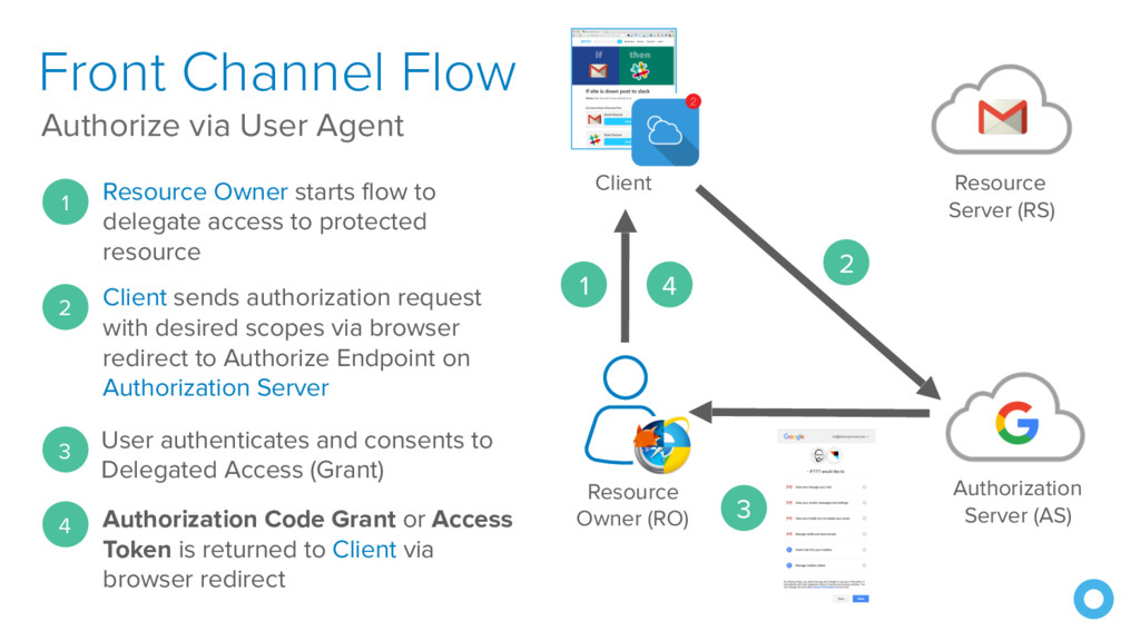 Front Channel Flow Authorize via User Agent Res...