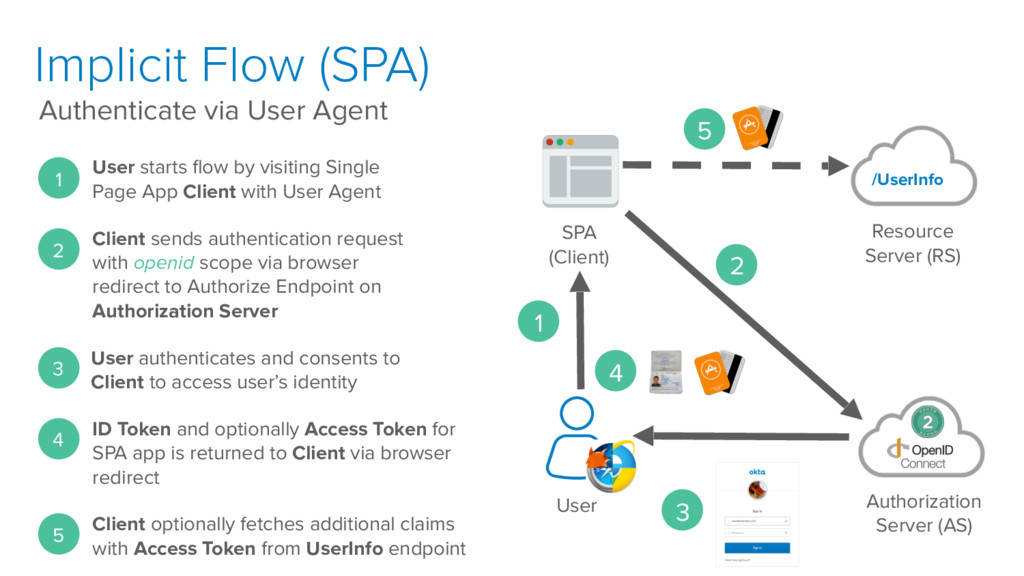 Implicit Flow (SPA) Authenticate via User Agent...