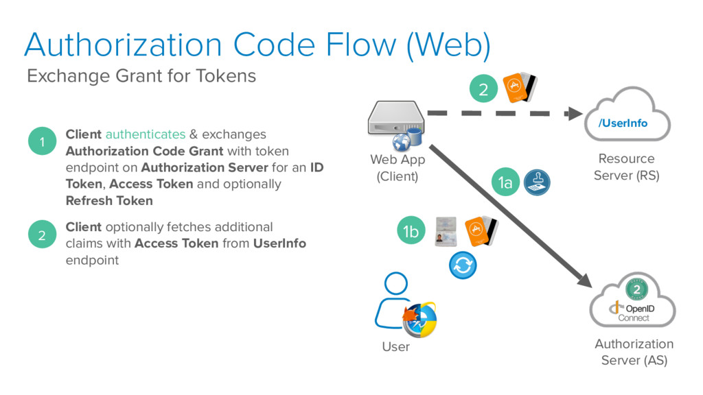 Authorization Code Flow (Web) Exchange Grant fo...
