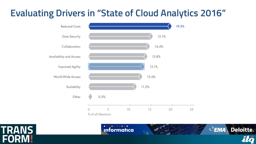"""Evaluating Drivers in """"State of Cloud Analytics..."""
