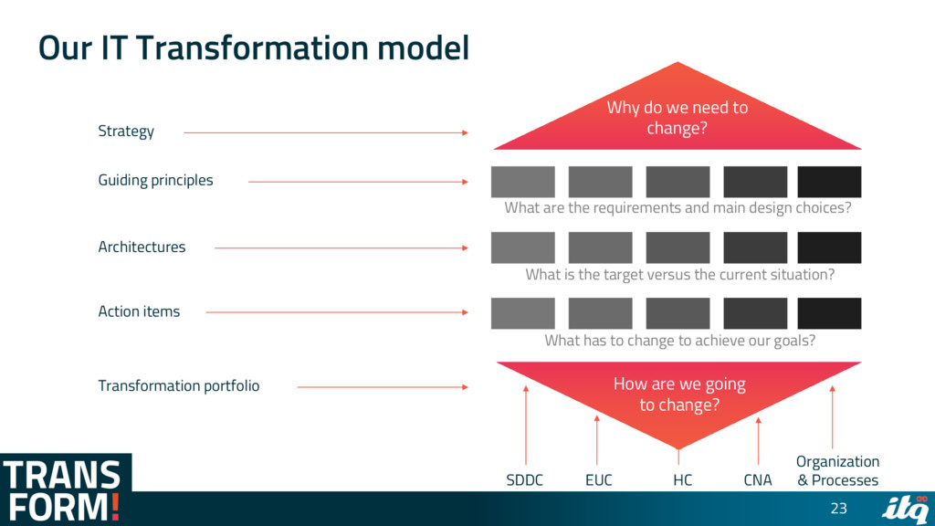 Our IT Transformation model 23 Strategy Guiding...