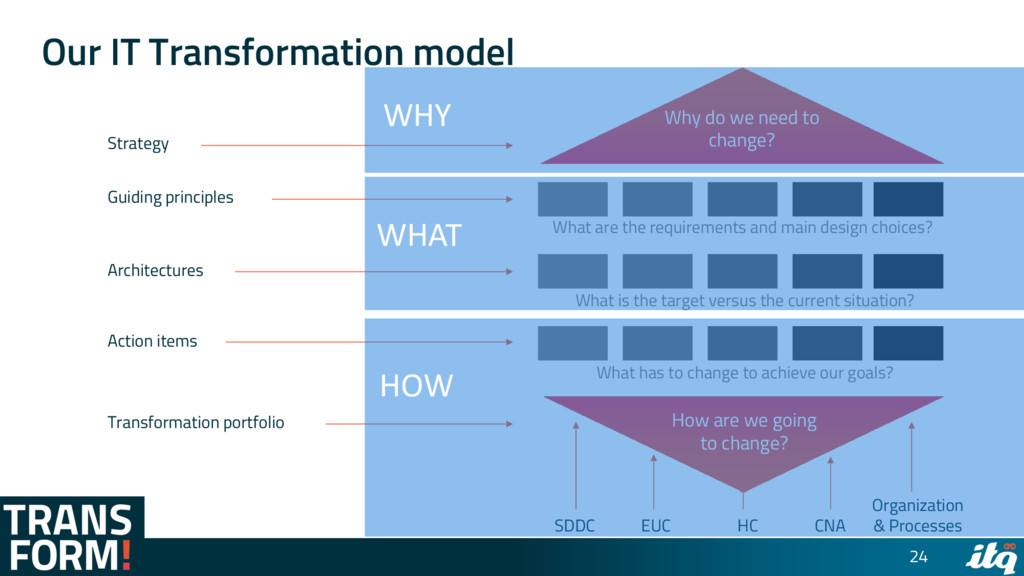 Our IT Transformation model 24 Strategy Guiding...