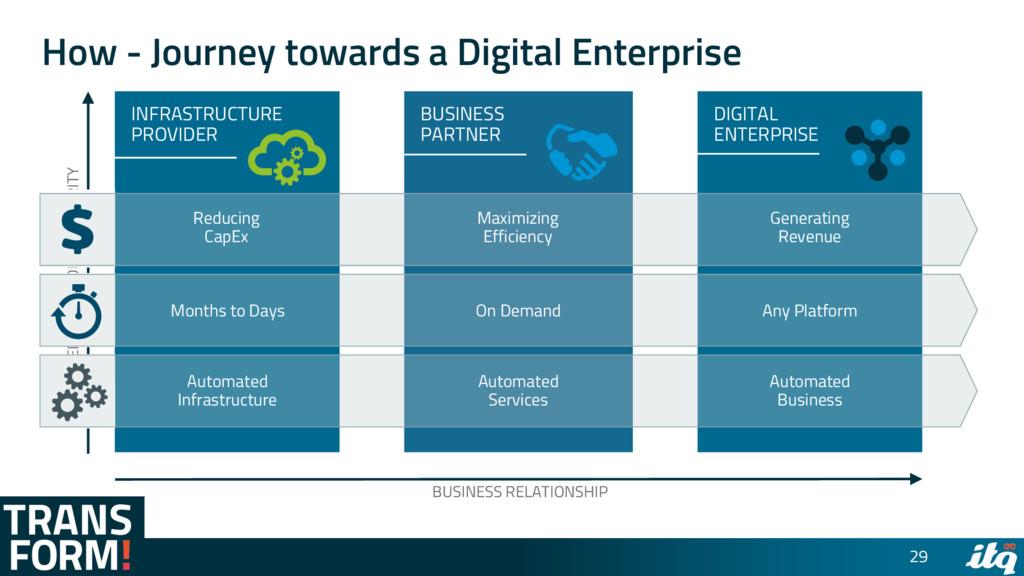 How - Journey towards a Digital Enterprise 29 I...