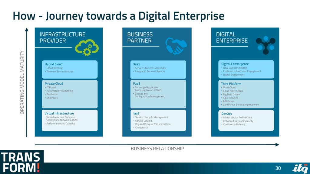 How - Journey towards a Digital Enterprise 30 I...