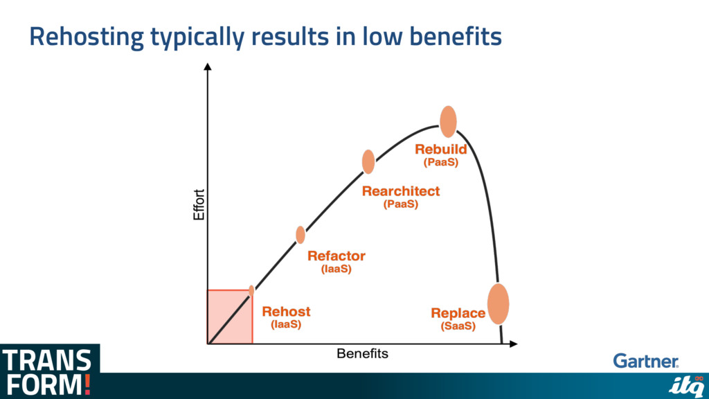 Rehosting typically results in low benefits