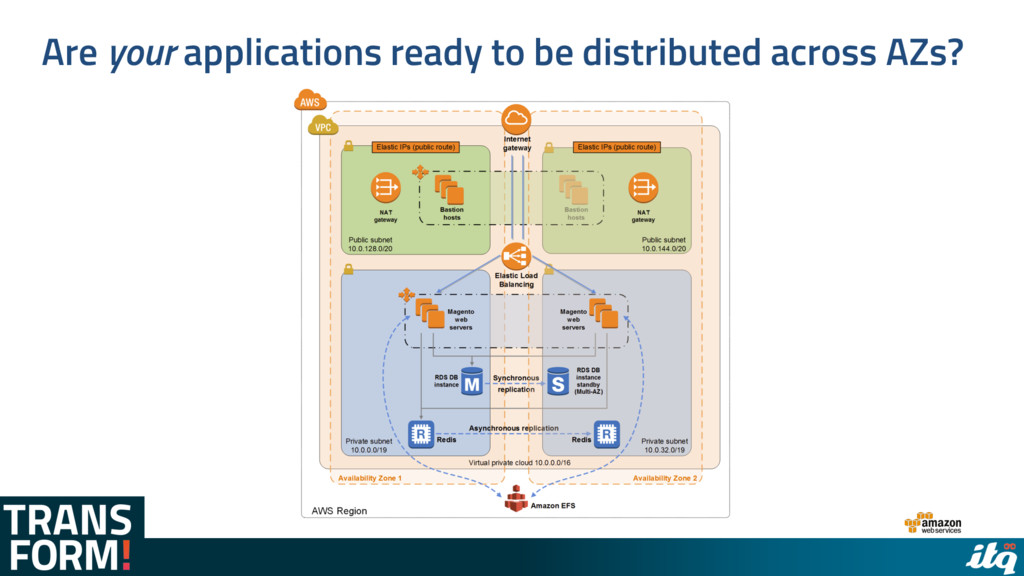 Are your applications ready to be distributed a...