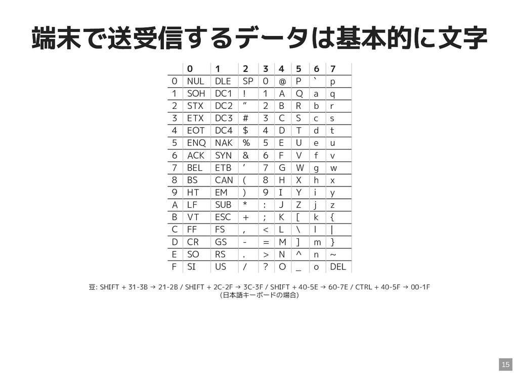 端末で送受信するデータは基本的に文字 端末で送受信するデータは基本的に文字 0 1 2 3 4...