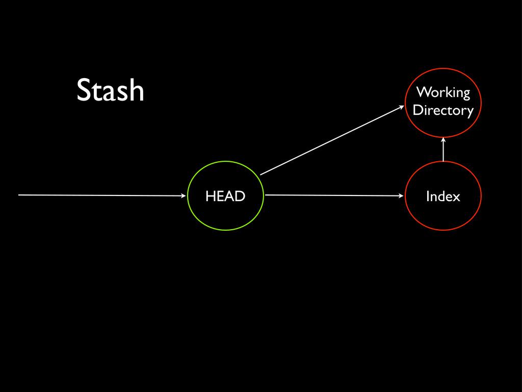 Stash Working Directory Index HEAD