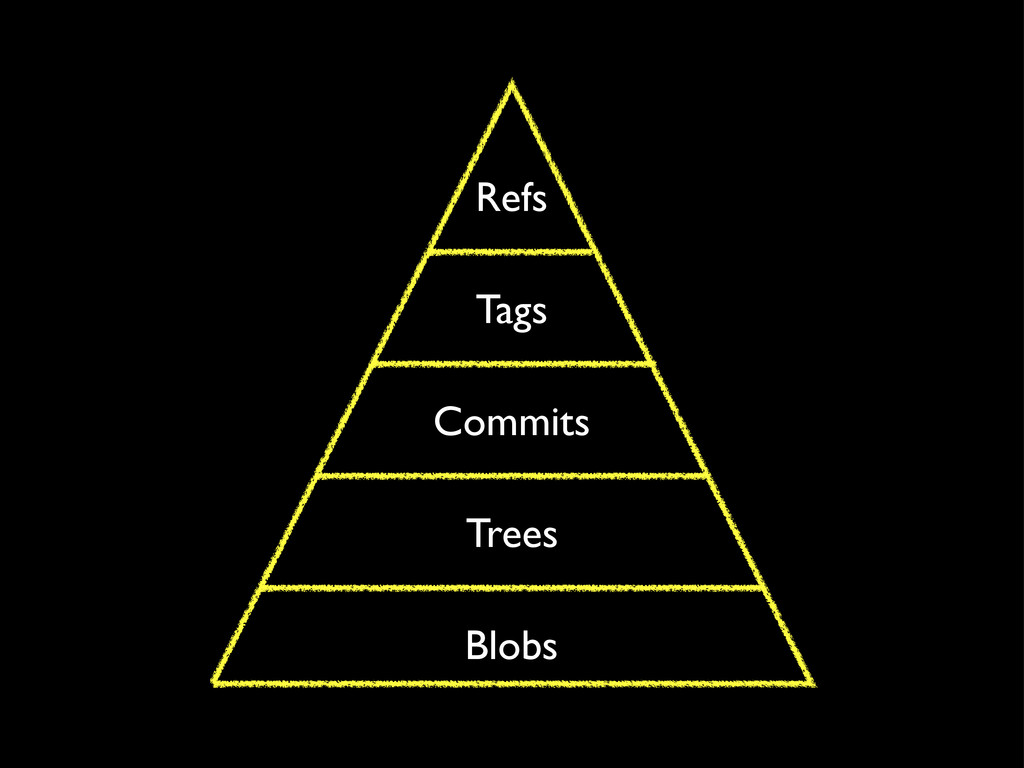 Blobs Trees Commits Refs Tags