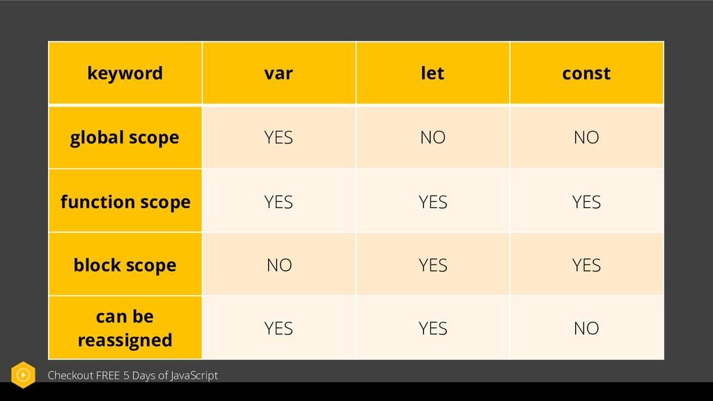 keyword var let const global scope YES NO NO fu...