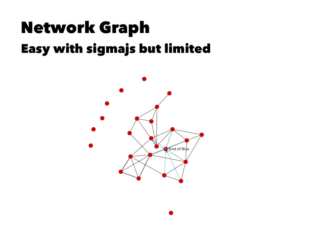 Network Graph Easy with sigmajs but limited
