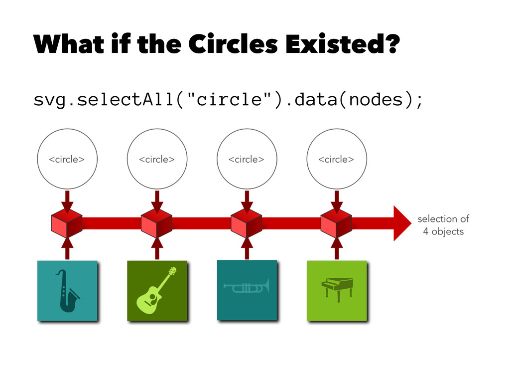 """What if the Circles Existed? svg.selectAll(""""cir..."""