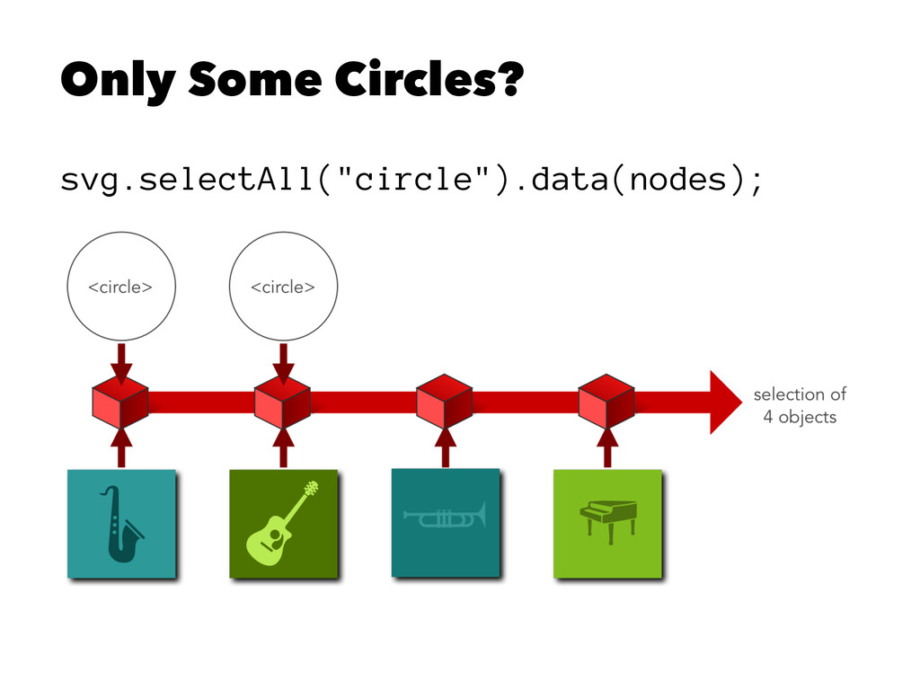 "Only Some Circles? svg.selectAll(""circle"").data..."