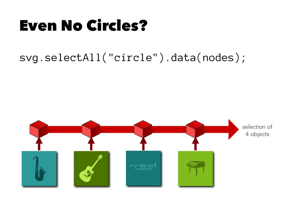 """Even No Circles? svg.selectAll(""""circle"""").data(n..."""