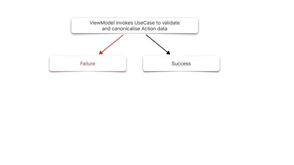 ViewModel invokes UseCase to validate and canon...