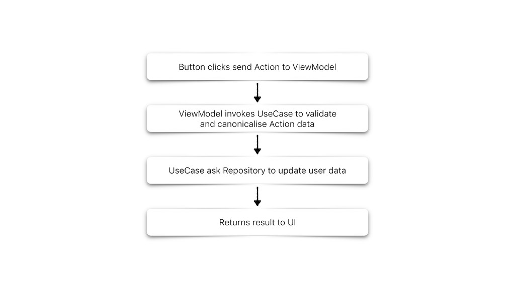 Button clicks send Action to ViewModel ViewMode...