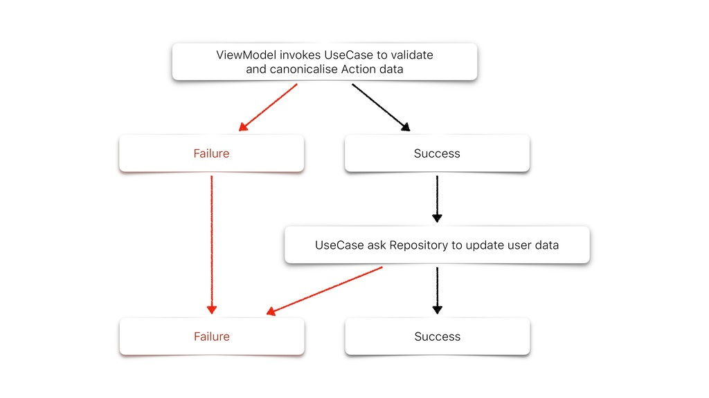 Success ViewModel invokes UseCase to validate a...