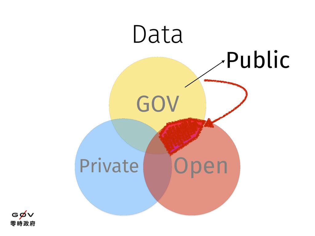 GOV Private Open Data Public