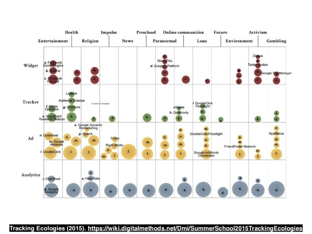 Tracking Ecologies (2015). https://wiki.digital...