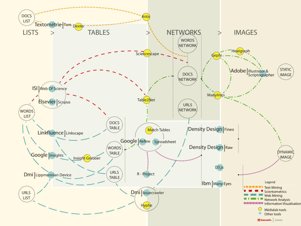 Text Mining Scientometrics Web Mining Network A...