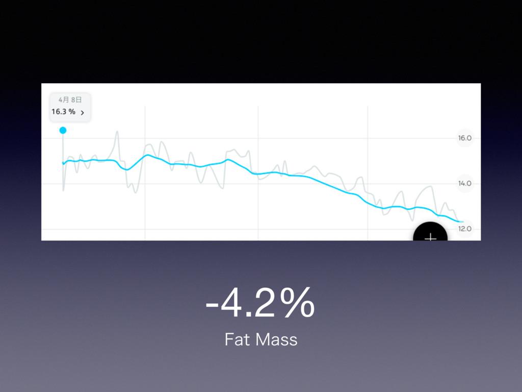 -4.2% 'BU.BTT