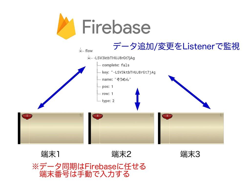 端末1 端末2 端末3 ※データ同期はFirebaseに任せる  端末番号は手動で入力する デ...