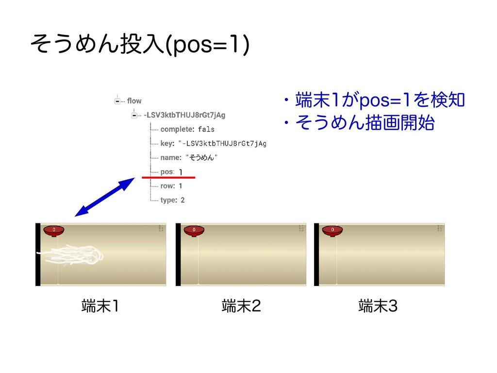 端末1 端末2 端末3 そうめん投入(pos=1) ・端末1がpos=1を検知 ・そうめん描画...